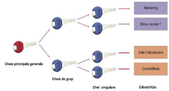 Sisteme Master Key